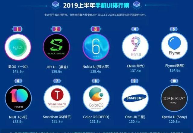 国产手机流畅度排行榜出炉:小米第六,华为第四,第一让人陌生
