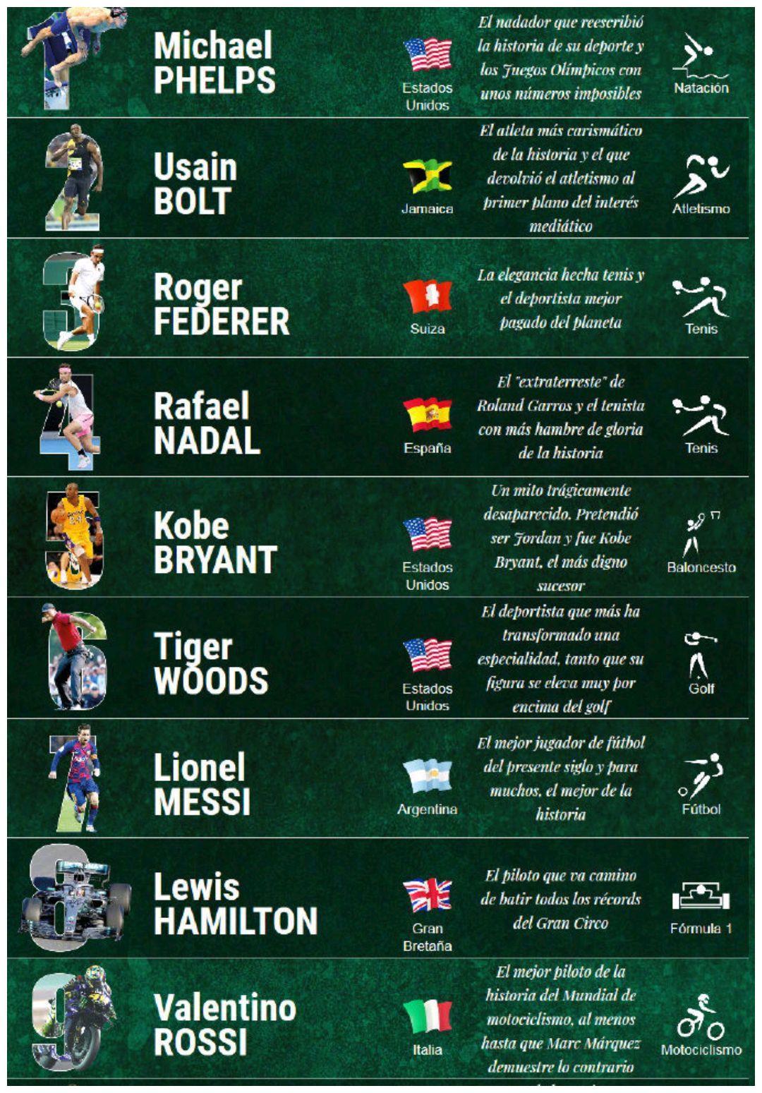 21世纪百佳运动员:科比第5,C罗第10 詹姆斯第15, 中国一人上榜