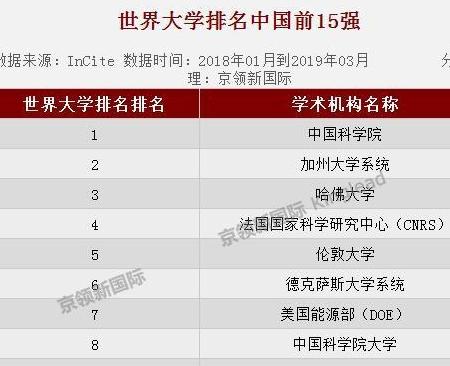 ESI世界大学论文统计排名200强,中国27所学术机构上榜
