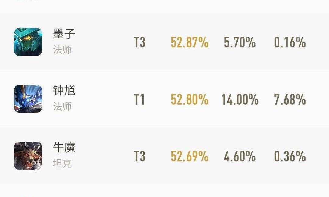 雷竞技英雄热度榜:墨子胜率回升 鲁班七号出场率稳居第一