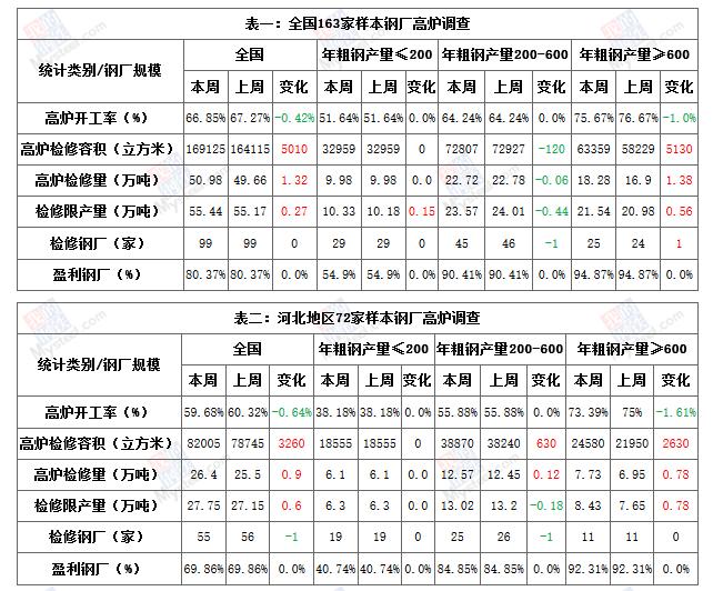 Mysteel:钢厂高炉检修调查统计(2020年12月4日)