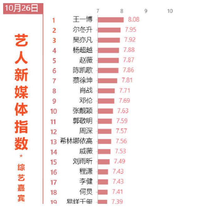 艺人新媒体指数最新排行,王一博稳居第1,蔡徐坤肖战相差无几