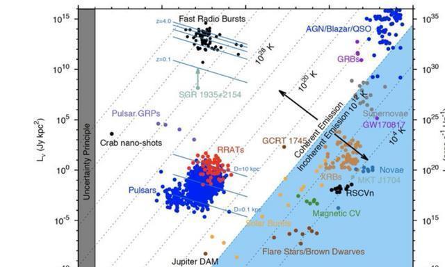 首次在银河系中探测到快速无线电波爆发