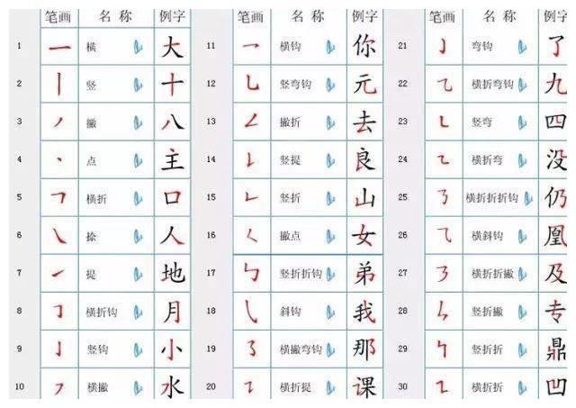 最新汉字笔顺规则 再也不愁孩子写 倒笔字 了