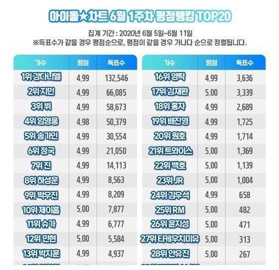 六月第一周idol chart姜丹尼尔,朴智旻,金泰亨,任英雄,宋佳人