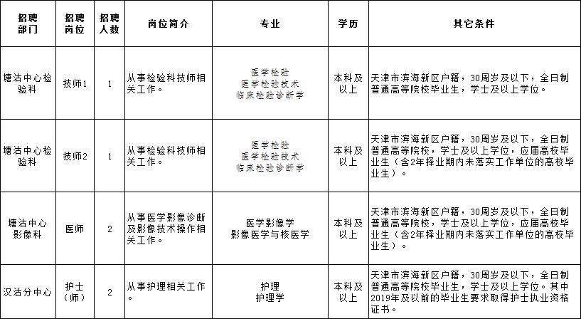 本科学历可报滨海新区妇女儿童保健和计划生育服务中心招聘6人!