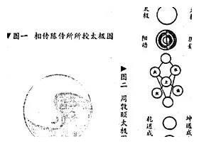 太极图,据说是宋朝道士陈抟所传出,原叫《无极图》