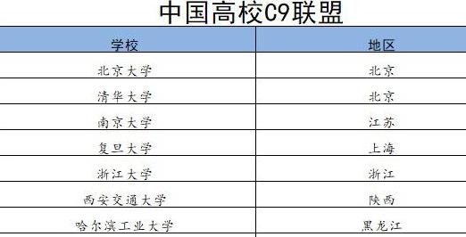 中国的高校联盟,你知道哪些?它被称为中国常青藤,最被看好!