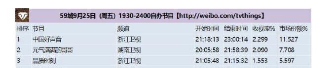 《好声音2020》王天琦甩锅李宇春?称造型不尽人意,晒美照回应