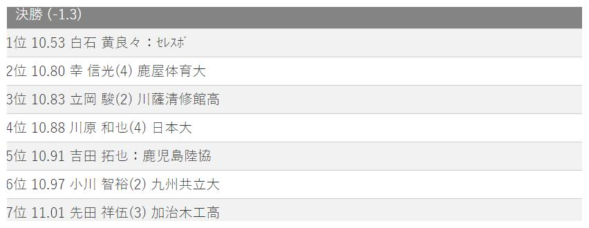 10秒53!日本世锦赛接力季军首秀差劲 第二棒分段成绩快过谢震业