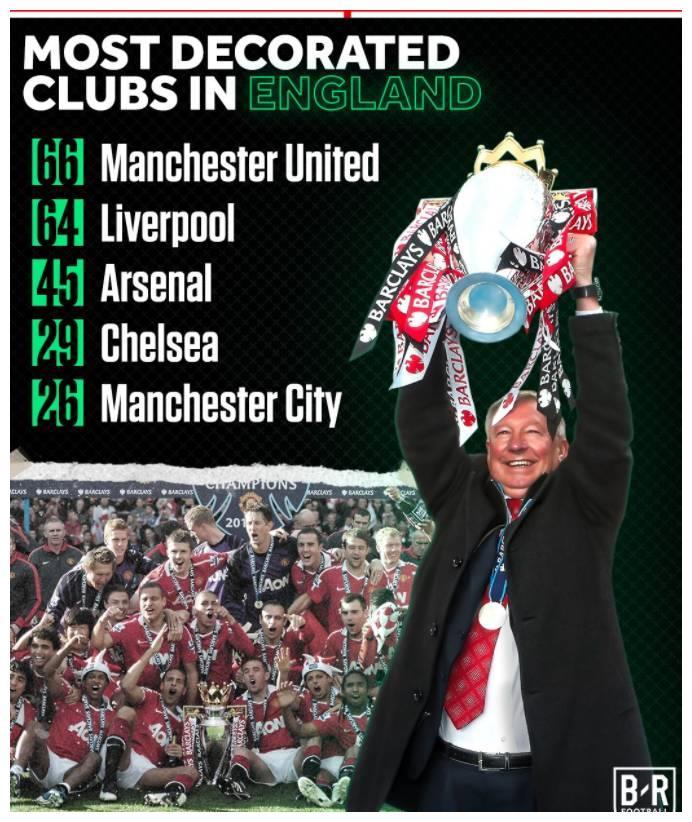 四大联赛球队获得冠军数排名:曼联66冠不算啥,两队超90冠!