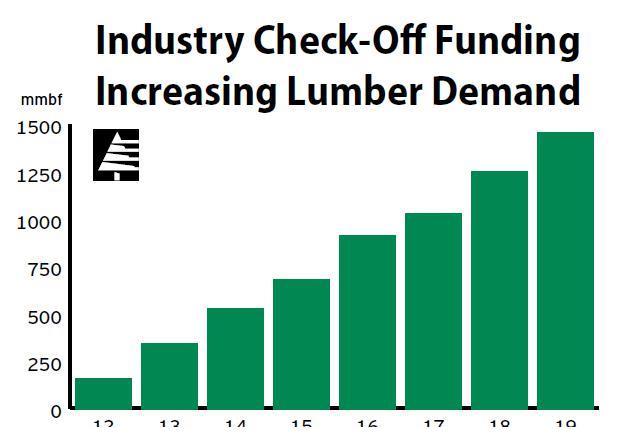 【国外动态】软木木材委员会年度报告木材需求增加