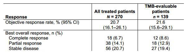 TMB+PD-L1或能更好预测免疫治疗用于膀胱癌的疗效!!