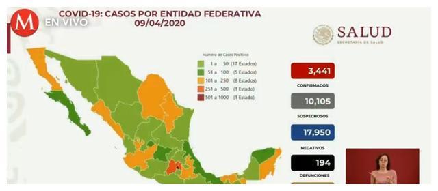 墨西哥累计3441例新冠肺炎确诊病例 死亡病例上升到194例