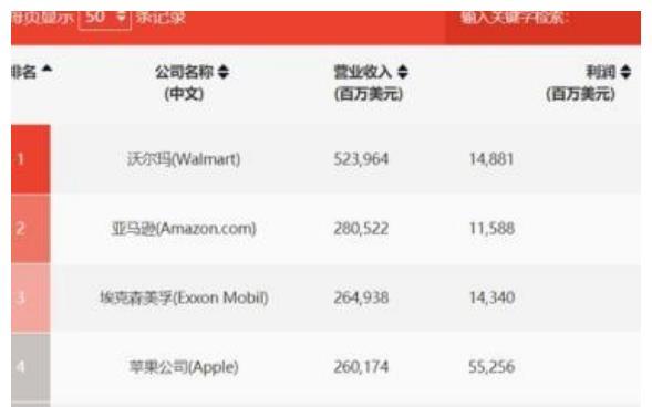 全球第二大零售巨头,坐拥5530万付费会员,行业地位仅次沃尔玛