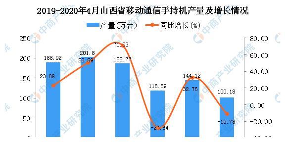 2020年4月山西省手机产量为100.18万台 同比下降10.78%