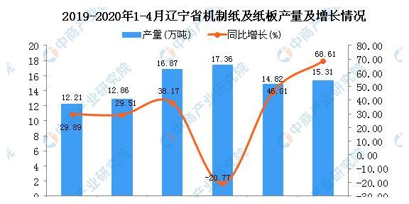2020年4月辽宁省机制纸及纸板产量及增长情况分析