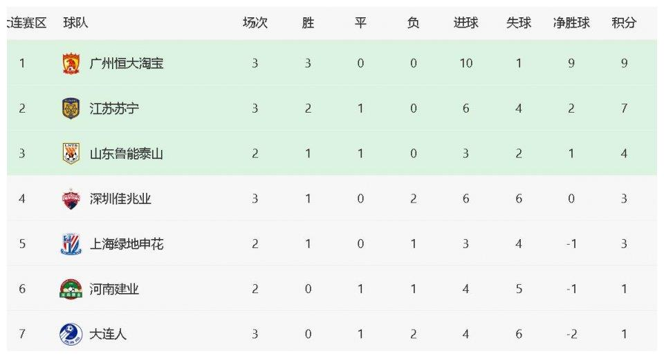 中超最新积分榜:恒大三连胜强势领跑,大连人三轮不胜仅排第7!