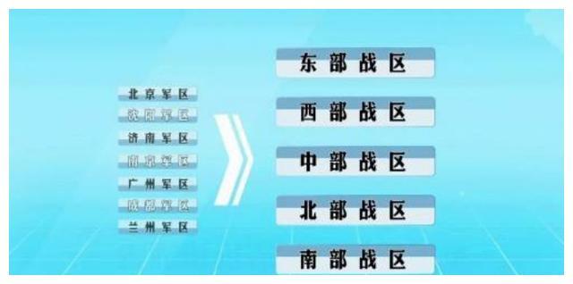 五大战区:直属中央军委,各战区现任司令员都是谁?谁最年轻?