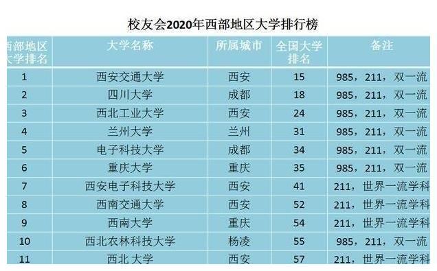 西部地区知名高校在国内外排行榜上最新表现,哪些大学厉害?