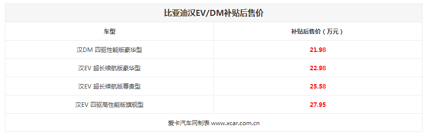 比亚迪汉正式上市 补贴后售21.98万元起