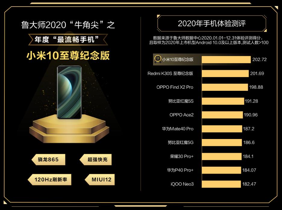 鲁大师公布2020最流畅手机:小米10至尊纪念版夺魁 堪比iOS