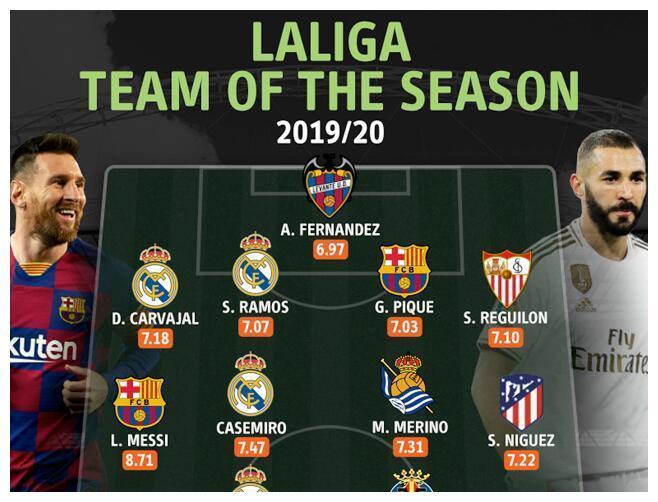 数据网站列本赛季西甲最佳阵:梅西唯一8分以上领衔皇马4将入围