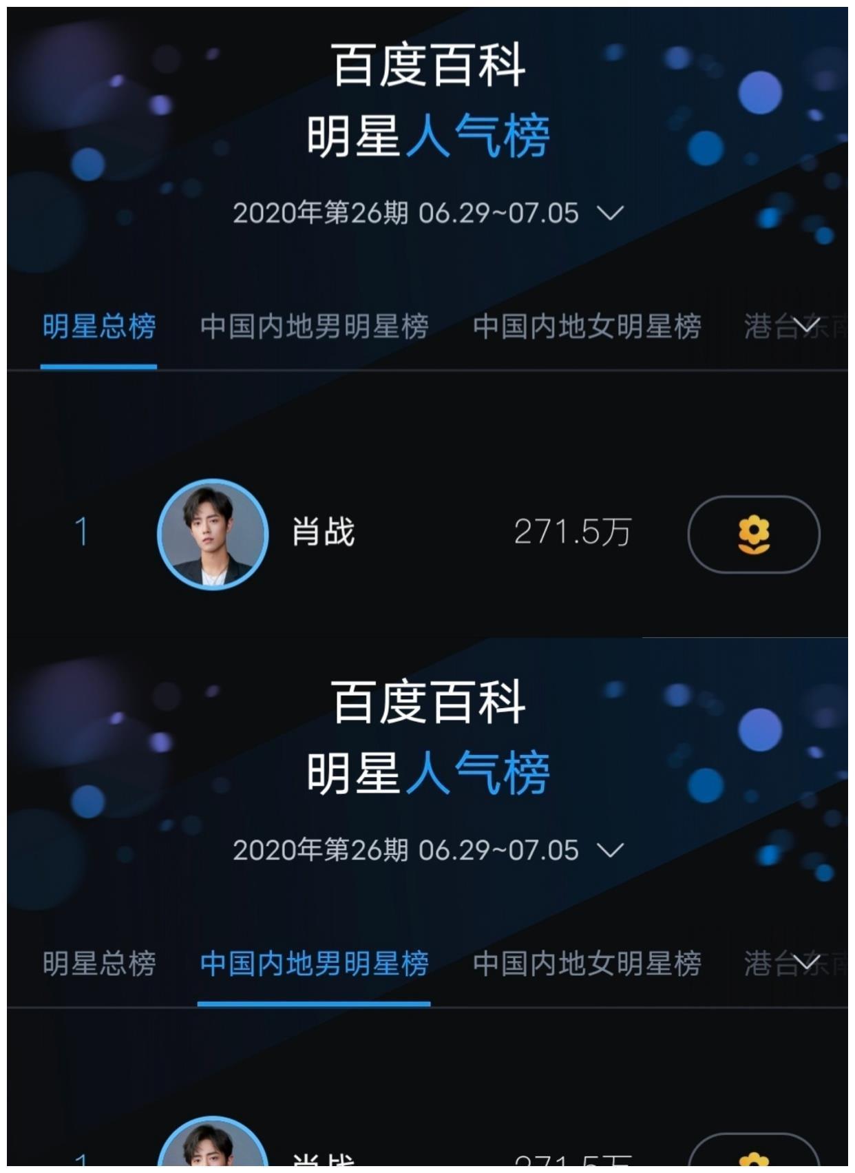 恭喜肖战又获明星人气榜冠军!同时登内地男星榜top1