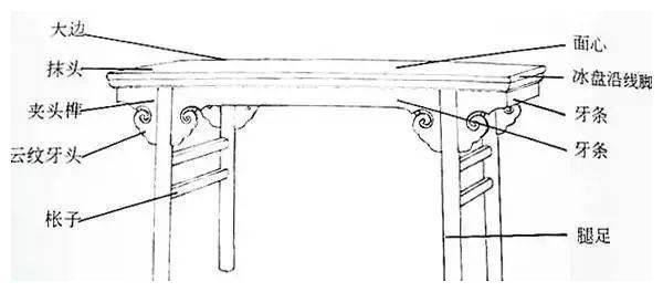 红木家具暗藏多个部件名称,你能叫出来多少?