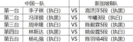 中新网络围棋团体赛开枰 首轮中国一队2:3不敌新加坡A队