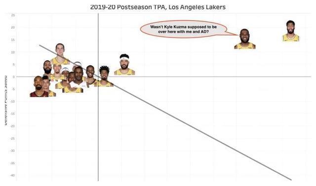 NBA季后赛今天继续进行,其中湖人队以117-109击败了对手