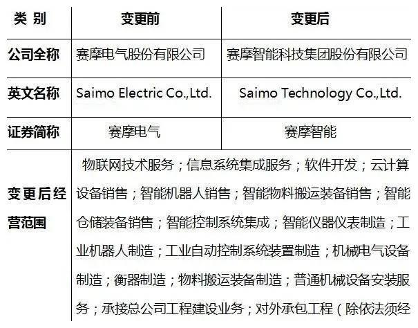 官宣:赛摩电气股份有限公司正式更名
