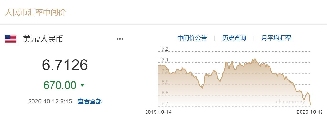 人民币对美元中间价调升 今日美元兑人民币汇率走势分析