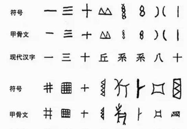 甲骨文之前,中国有没有文字?西方学者:无文字,有刻符!