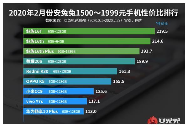 安兔兔2月安卓手机性价比榜:魅族16T、魅族16s Pro等机型上榜