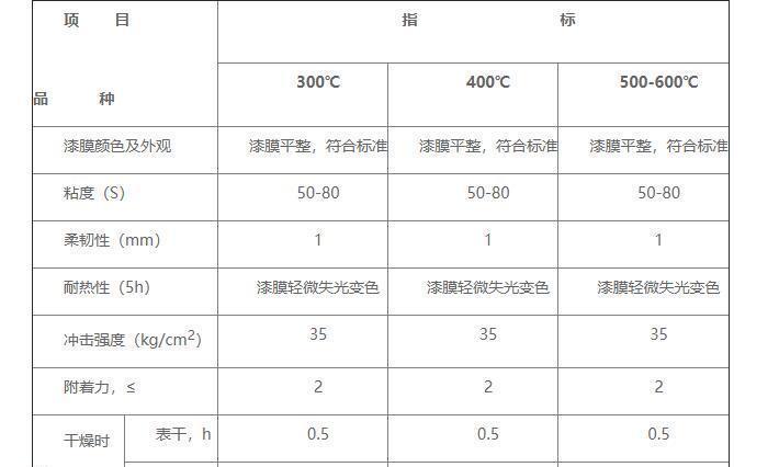 200-600度水性有机硅耐高温漆性能参数