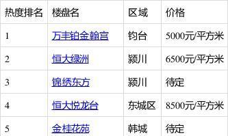 当前许昌两居室人气排行榜公布,前三名引起关注