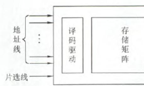 解析SRAM存储容量及基本特点
