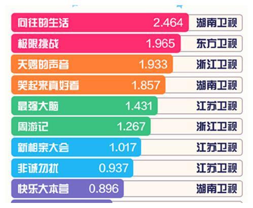 """""""青2""""话题量迫近25亿、""""创3""""未上榜,王一博获最具影响力主创"""