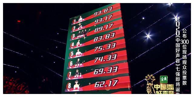 《中国好声音》七强争霸赛,单依纯第一,潘虹第二,斑马森林第三