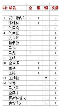 奥运会乒乓球男单总金牌榜:瓦尔德内尔超刘国梁孔令辉排第一