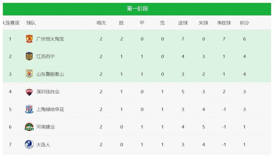 中超最新积分榜:苏宁平鲁能位居次席,建业绝杀被吹仍未尝胜绩!