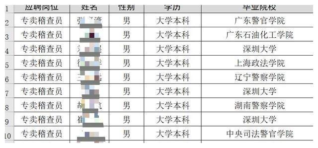深圳烟草专卖局录用名单出炉,共29人,以二本院校本科生为主