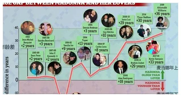 萧亚轩偶像:16段感情15段姐弟恋,62岁拒绝26岁男友求婚