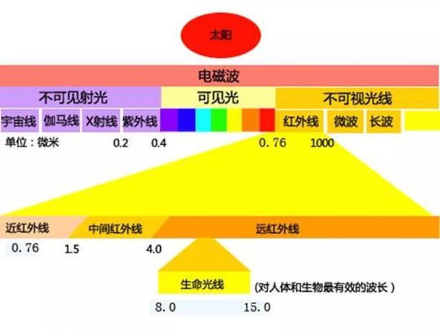 科普生命光波——石墨烯远红外光波对人体的功效