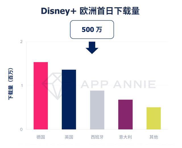 Disney+正式登陆欧洲市场:首日下载量超过500万