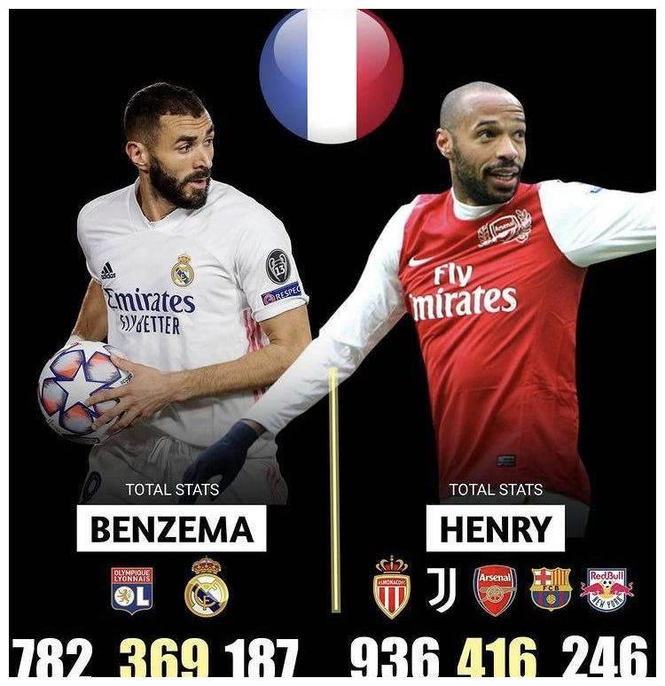 他欧冠数量多,做球能力好,说明他比亨利更强?