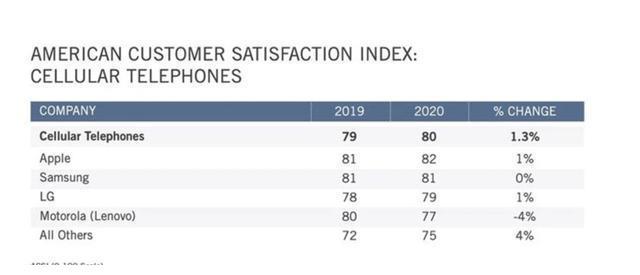 苹果和三星最受欢迎,美国智能手机用户满意度公布,摩托罗拉下滑