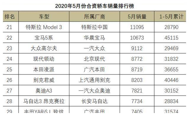 5月份合资轿车销量1-108名,朗逸屈居第二,雅阁尝到苦果