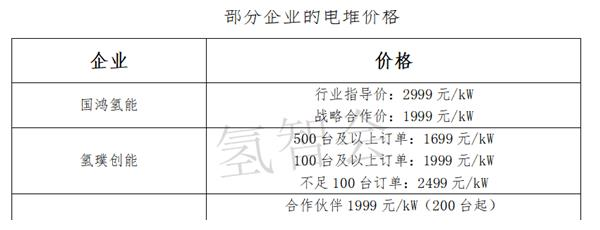 FCV示范申报,八大核心零部件谁胜出——电堆篇